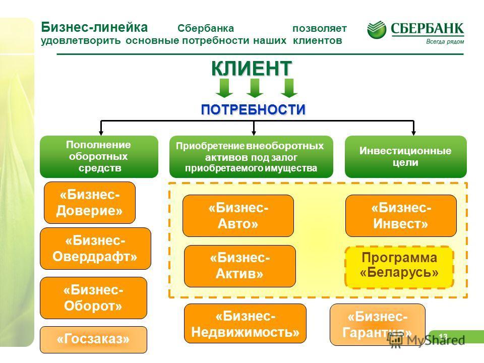 13 Бизнес-линейка Сбербанка позволяет удовлетворить основные потребности наших клиентов «Бизнес- Доверие» «Бизнес- Оборот» «Бизнес- Недвижимость» «Бизнес- Авто» «Бизнес- Актив» «Бизнес- Инвест» Программа «Беларусь» КЛИЕНТ ПОТРЕБНОСТИ Пополнение оборо