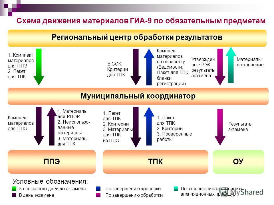 Схема движения материалов ГИА-9 по обязательным предметам Региональный центр обработки результатов Муниципальный координатор ТПКППЭОУ 1. Комплект материалов для ППЭ 2. Пакет для ТПК Комплект материалов для ППЭ 1. Пакет для ТПК 2. Критерии 3. Материал