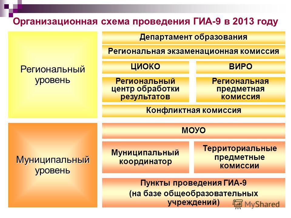Организационная схема проведения ГИА-9 в 2013 году Региональная экзаменационная комиссия Департамент образования Региональный уровень Муниципальный координатор Муниципальный уровень Территориальные предметные комиссии Пункты проведения ГИА-9 (на базе