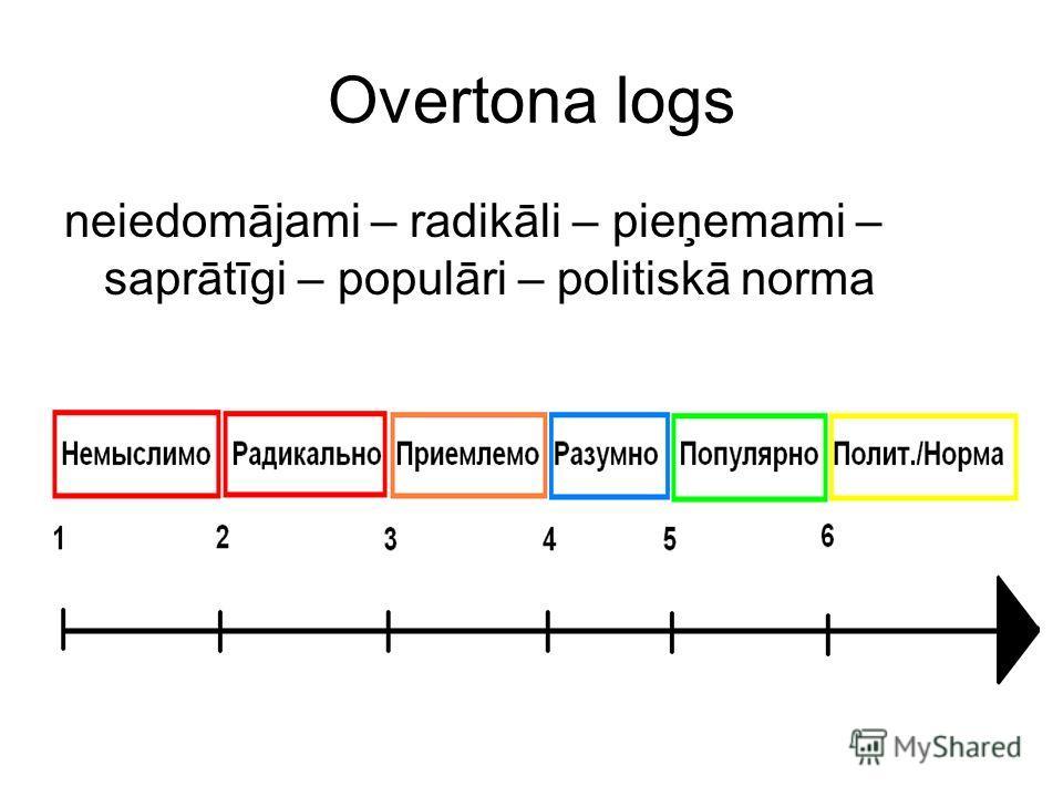 Overtona logs neiedomājami – radikāli – pieņemami – saprātīgi – populāri – politiskā norma