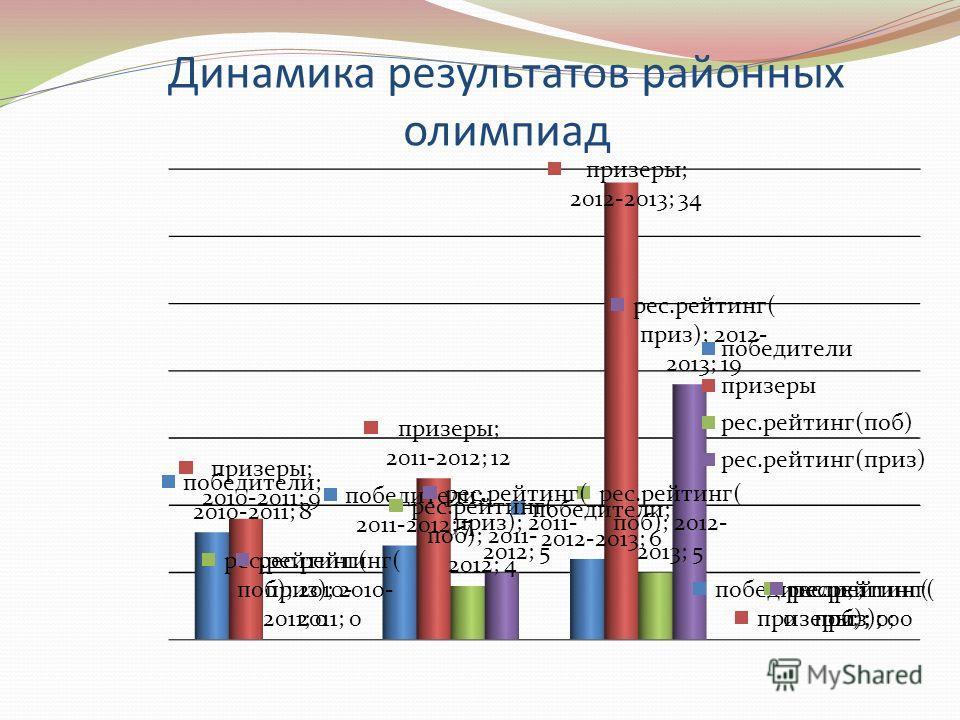 Динамика результатов районных олимпиад