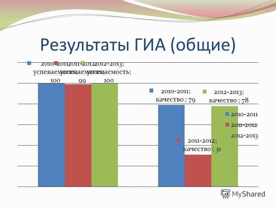 Результаты ГИА (общие)