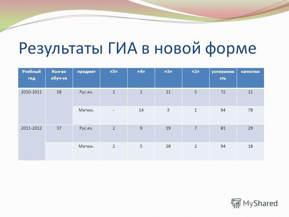 Результаты ГИА в новой форме Учебный год Кол-во обуч-ся предмет«5»«4»«3»«2» успеваемо сть качество 2010-201118Рус.яз.111157211 Матем.-14319478 2011-201237Рус.яз.291978129 Матем.252829418