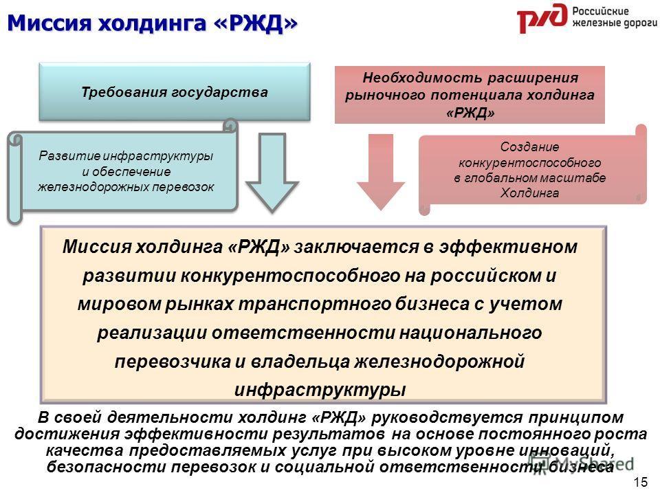 Требования государства Миссия холдинга «РЖД» Необходимость расширения рыночного потенциала холдинга «РЖД» Миссия холдинга «РЖД» заключается в эффективном развитии конкурентоспособного на российском и мировом рынках транспортного бизнеса с учетом реал
