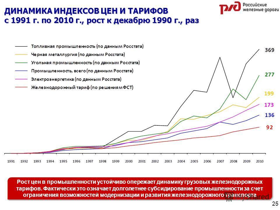 ДИНАМИКА ИНДЕКСОВ ЦЕН И ТАРИФОВ с 1991 г. по 2010 г., рост к декабрю 1990 г., раз Рост цен в промышленности устойчиво опережает динамику грузовых железнодорожных тарифов. Фактически это означает долголетнее субсидирование промышленности за счет огран