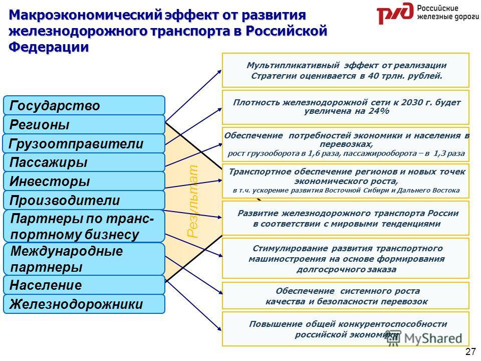 Результат Мультипликативный эффект от реализации Стратегии оценивается в 40 трлн. рублей. Плотность железнодорожной сети к 2030 г. будет увеличена на 24% Обеспечение потребностей экономики и населения в перевозках, рост грузооборота в 1,6 раза, пасса