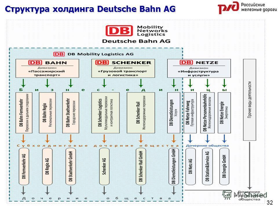 Структура холдинга Deutsche Bahn AG 32