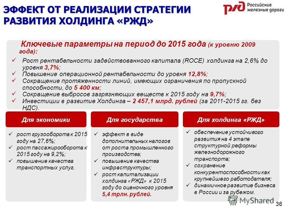 ЭФФЕКТ ОТ РЕАЛИЗАЦИИ СТРАТЕГИИ РАЗВИТИЯ ХОЛДИНГА «РЖД» Ключевые параметры на период до 2015 года (к уровню 2009 года): Рост рентабельности задействованного капитала (ROCE) холдинга на 2,6% до уровня 3,7%; Повышение операционной рентабельности до уров