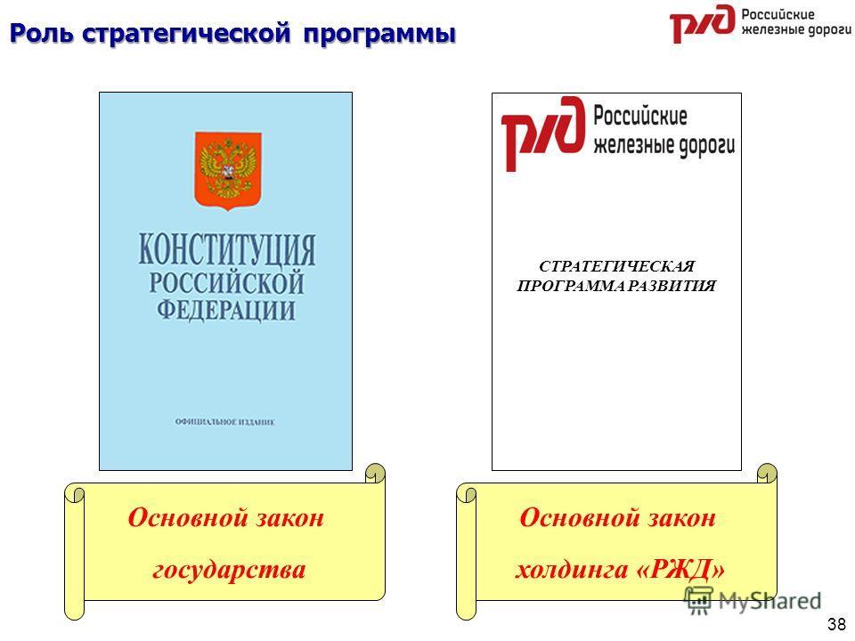 Роль стратегической программы СТРАТЕГИЧЕСКАЯ ПРОГРАММА РАЗВИТИЯ Основной закон холдинга «РЖД» Основной закон государства 38