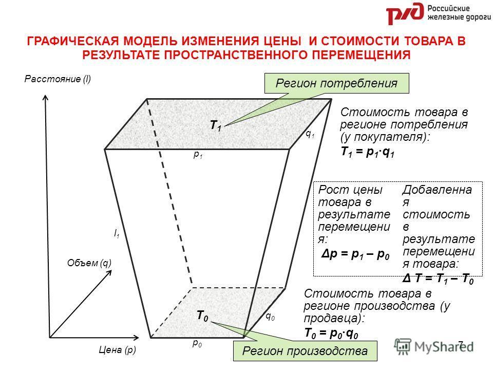 l1l1 p1p1 p0p0 q1q1 q0q0 ГРАФИЧЕСКАЯ МОДЕЛЬ ИЗМЕНЕНИЯ ЦЕНЫ И СТОИМОСТИ ТОВАРА В РЕЗУЛЬТАТЕ ПРОСТРАНСТВЕННОГО ПЕРЕМЕЩЕНИЯ Расстояние (l) Объем (q) Цена (p) Регион потребления Регион производства T1T1 T0T0 Стоимость товара в регионе производства (у про