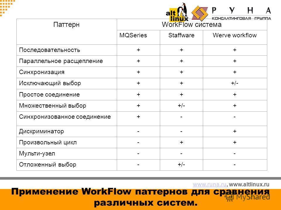 www.runa.ruwww.runa.ru, www.altlinux.ru Применение WorkFlow паттернов для сравнения различных систем. ПаттернWorkFlow система MQSeriesStaffwareWerve workflow Последовательность+++ Параллельное расщепление+++ Синхронизация+++ Исключающий выбор+++/- Пр