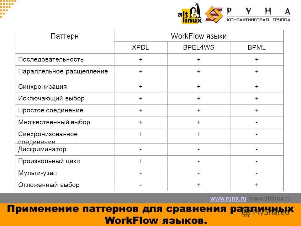 www.runa.ruwww.runa.ru, www.altlnux.ru Применение паттернов для сравнения различных WorkFlow языков. ПаттернWorkFlow языки XPDLBPEL4WSBPML Последовательность+++ Параллельное расщепление+++ Синхронизация+++ Исключающий выбор+++ Простое соединение+++ М