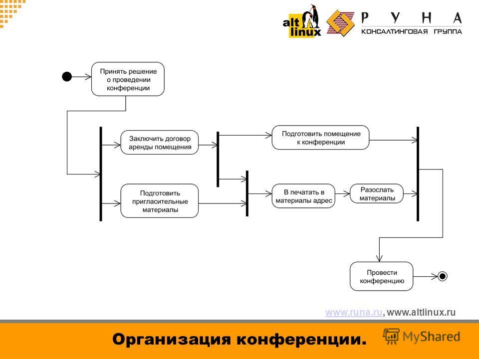 www.runa.ruwww.runa.ru, www.altlinux.ru Организация конференции.