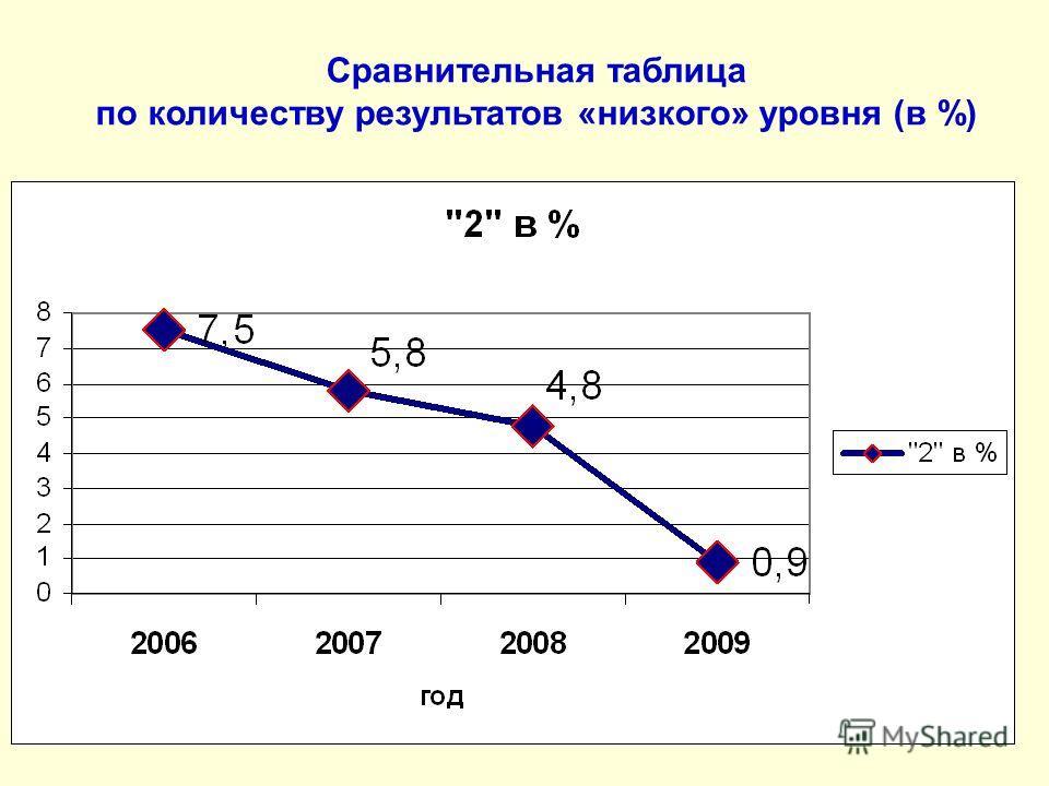 Сравнительная таблица по количеству результатов «низкого» уровня (в %)