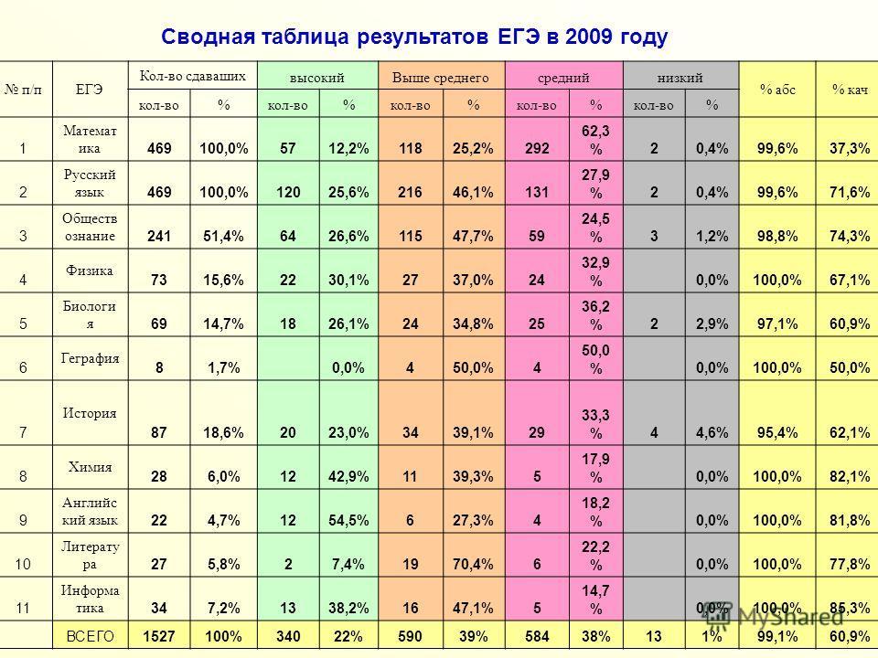Сводная таблица результатов ЕГЭ в 2009 году п/пЕГЭ Кол-во сдаваших высокийВыше среднегосреднийнизкий % абс% кач кол-во% % % % % 1 Математ ика 469100,0%5712,2%11825,2%292 62,3 %20,4%99,6%37,3% 2 Русский язык 469100,0%12025,6%21646,1%131 27,9 %20,4%99,