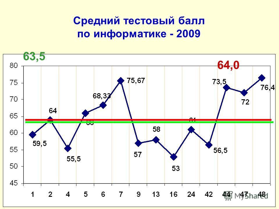 Средний тестовый балл по информатике - 2009 64,0 63,5