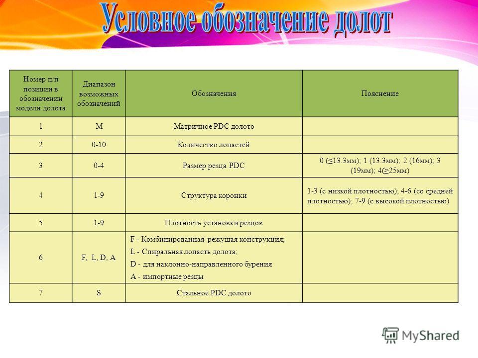 Номер п/п позиции в обозначении модели долота Диапазон возможных обозначений ОбозначенияПояснение 1MМатричное PDC долото 20-10Количество лопастей 30-4Размер резца PDC 0 (13.3мм); 1 (13.3мм); 2 (16мм); 3 (19мм); 4(25мм) 41-9Структура коронки 1-3 (с ни