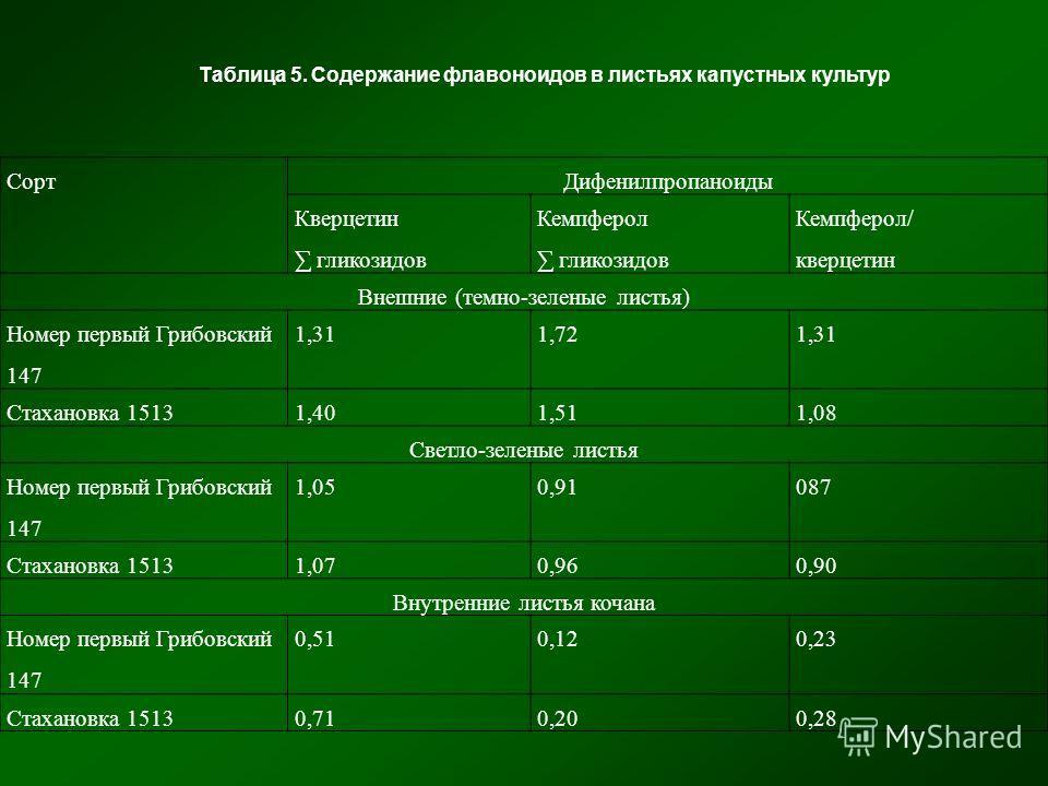 СортДифенилпропаноиды Кверцетин гликозидов Кемпферол гликозидов Кемпферол/ кверцетин Внешние (темно-зеленые листья) Номер первый Грибовский 147 1,311,721,31 Стахановка 15131,401,511,08 Светло-зеленые листья Номер первый Грибовский 147 1,050,91087 Ста