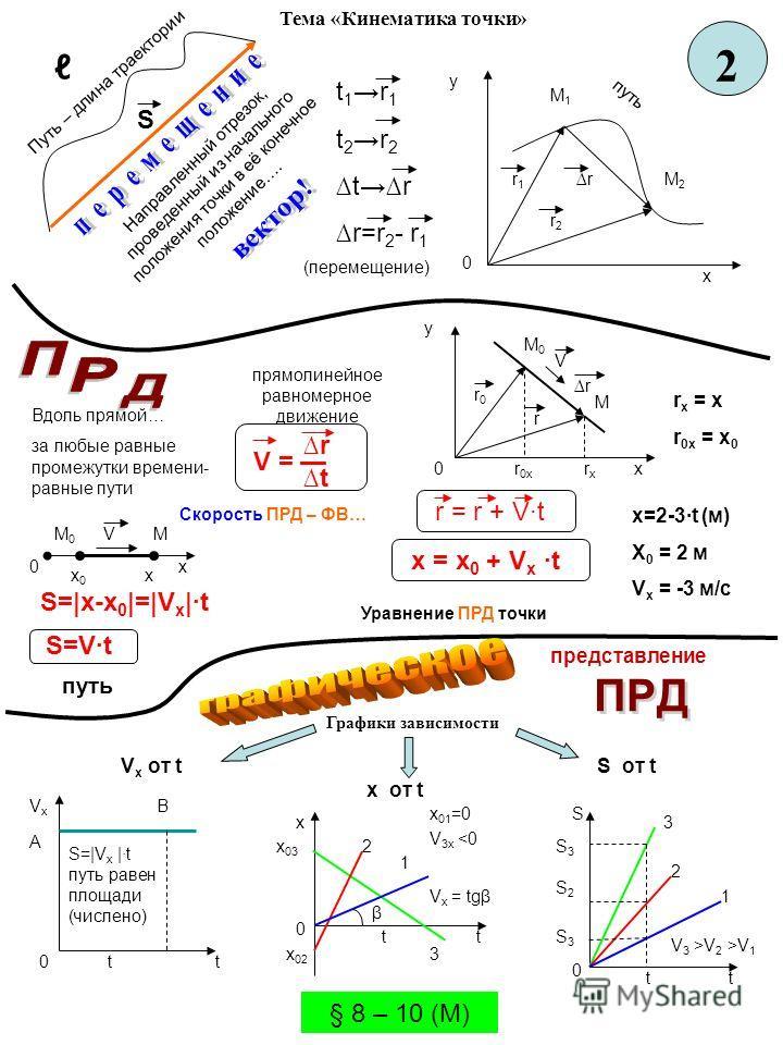 2 Направленный отрезок, проведенный из начального положения точки в её конечное положение…. S t 1 r 1 t 2 r 2 tr r=r 2 - r 1 (перемещение) П у т ь – д л и н а т р а е к т о р и и r1r1 0 у х М2М2 М1М1 r2r2 r путь Вдоль прямой… за любые равные промежут