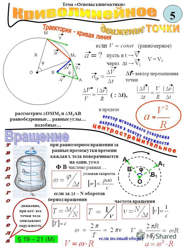 при равномерном вращении за равные промежутки времени каждая т. тела поворачивается на один. угол 5 Тема «Основы кинематики» О М М1М1 V V1V1 -V-V V r R φ φВ А рассмотрим ОММ 1 и М 1 АВ равнобедренные… равные углы… подобные… (равномерное) пусть в t V
