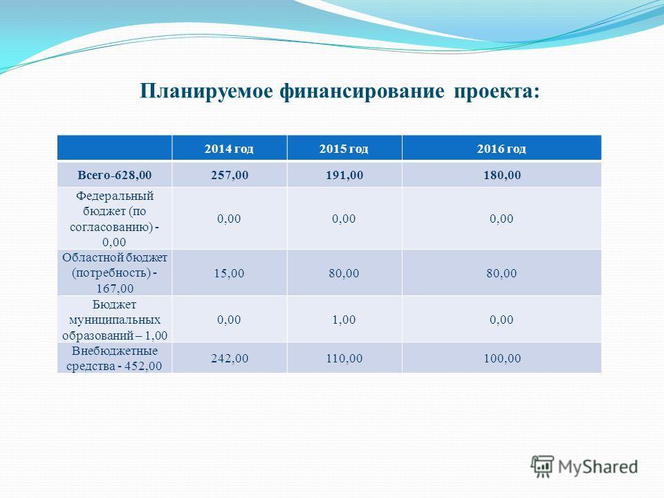 2014 год2015 год2016 год Всего-628,00257,00191,00180,00 Федеральный бюджет (по согласованию) - 0,00 0,00 Областной бюджет (потребность) - 167,00 15,0080,00 Бюджет муниципальных образований – 1,00 0,001,000,00 Внебюджетные средства - 452,00 242,00110,