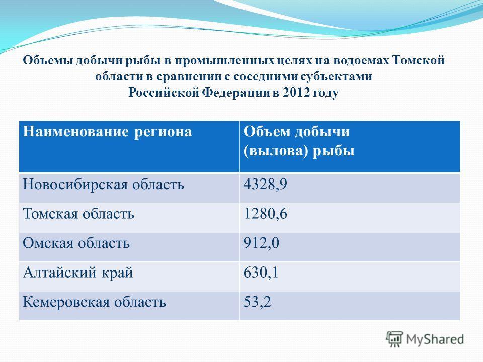 Объемы добычи рыбы в промышленных целях на водоемах Томской области в сравнении с соседними субъектами Российской Федерации в 2012 году Наименование регионаОбъем добычи (вылова) рыбы Новосибирская область4328,9 Томская область1280,6 Омская область912