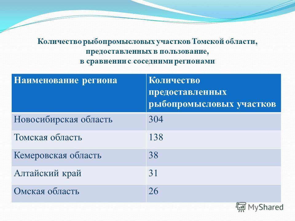 Количество рыбопромысловых участков Томской области, предоставленных в пользование, в сравнении с соседними регионами Наименование регионаКоличество предоставленных рыбопромысловых участков Новосибирская область304 Томская область138 Кемеровская обла