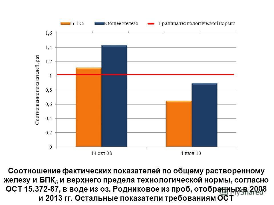 Соотношение фактических показателей по общему растворенному железу и БПК 5 и верхнего предела технологической нормы, согласно ОСТ 15.372-87, в воде из оз. Родниковое из проб, отобранных в 2008 и 2013 гг. Остальные показатели требованиям ОСТ