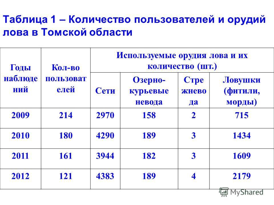 Таблица 1 – Количество пользователей и орудий лова в Томской области Годы наблюде ний Кол-во пользоват елей Используемые орудия лова и их количество (шт.) Сети Озерно- курьевые невода Стре жнево да Ловушки (фитили, морды) 200921429701582715 201018042
