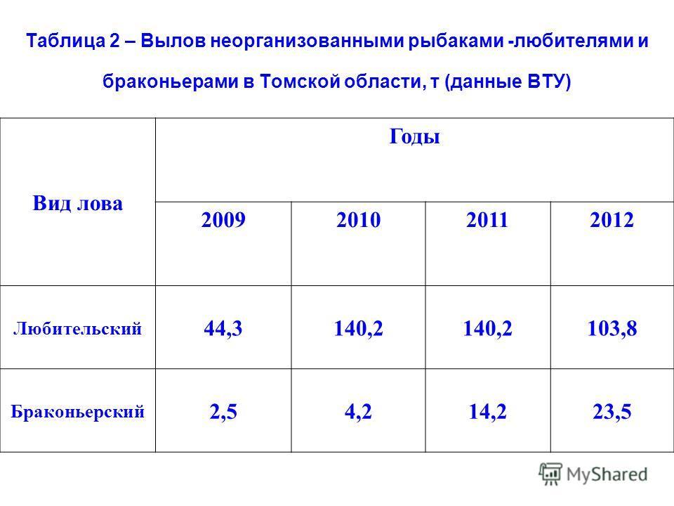Таблица 2 – Вылов неорганизованными рыбаками -любителями и браконьерами в Томской области, т (данные ВТУ) Вид лова Годы 2009201020112012 Любительский 44,3140,2 103,8 Браконьерский 2,54,214,223,5