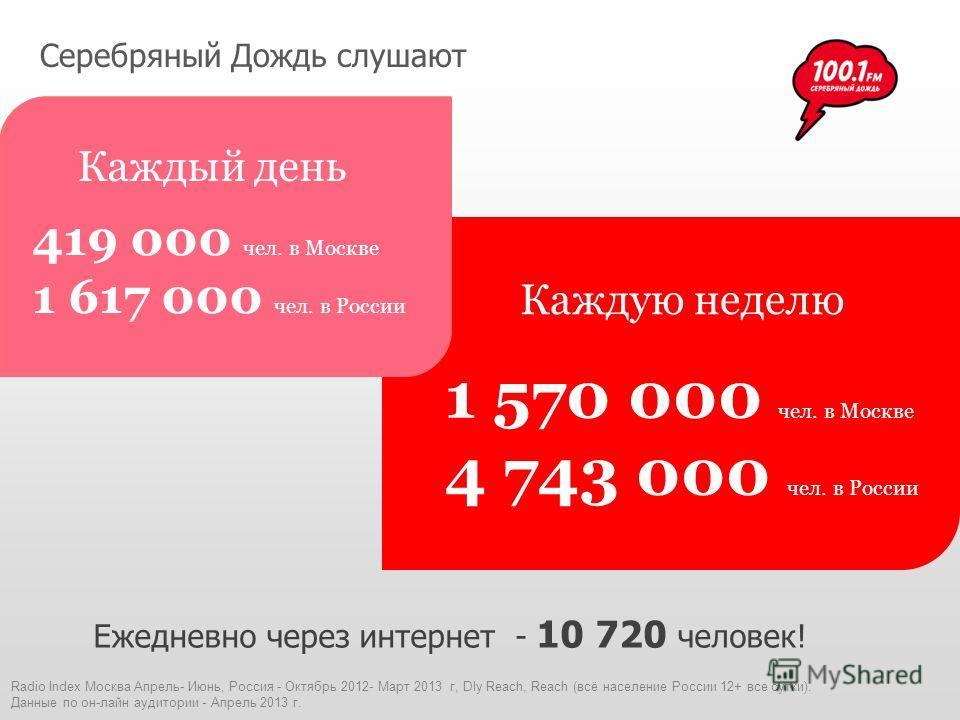 419 000 чел. в Москве 1 617 000 чел. в России Radio Index Москва Апрель- Июнь, Россия - Октябрь 2012- Март 2013 г, Dly Reach, Reach (всё население России 12+ все сутки). Данные по он-лайн аудитории - Апрель 2013 г. 1 570 000 чел. в Москве 4 743 000 ч