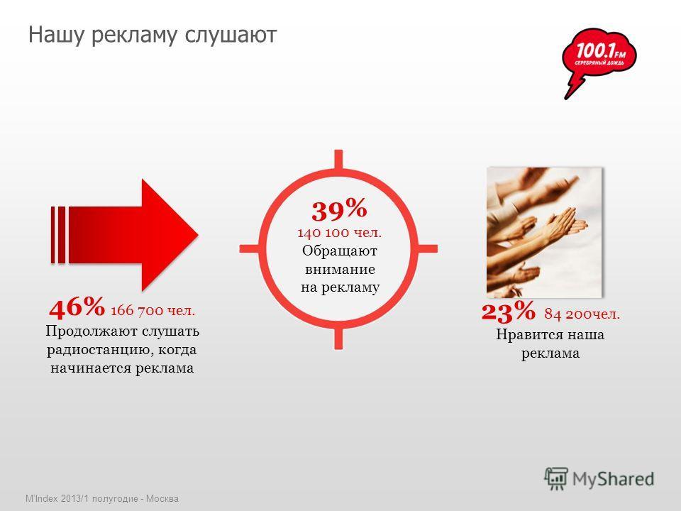 MIndex 2013/1 полугодие - Москва 46% 166 700 чел. Продолжают слушать радиостанцию, когда начинается реклама 23% 84 200чел. Нравится наша реклама 39% 140 100 чел. Обращают внимание на рекламу Нашу рекламу слушают
