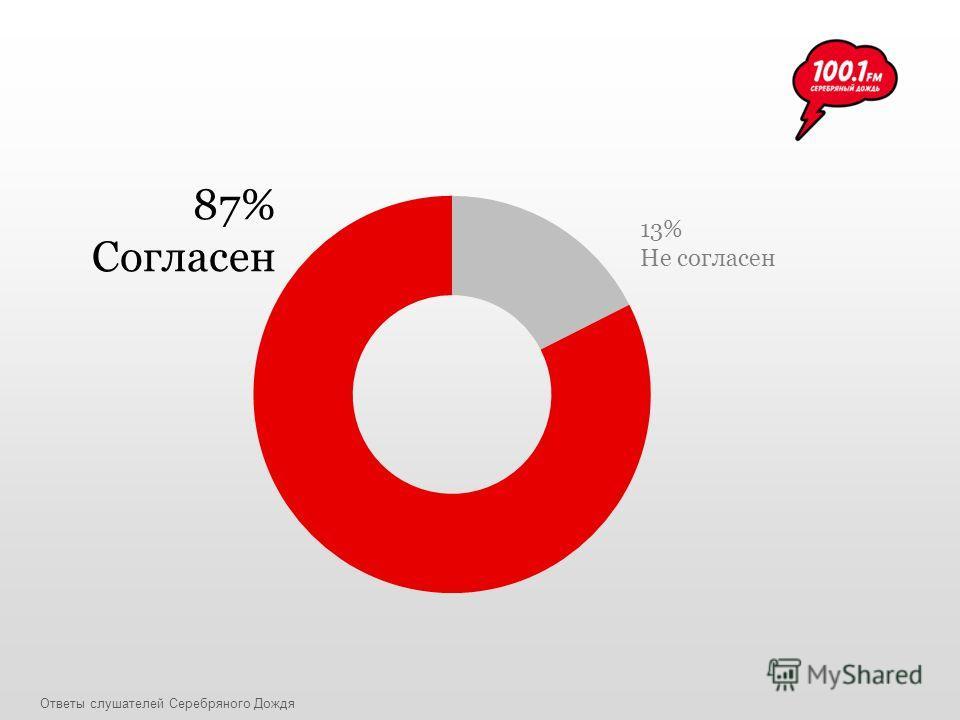 87% Согласен 13% Не согласен Ответы слушателей Серебряного Дождя