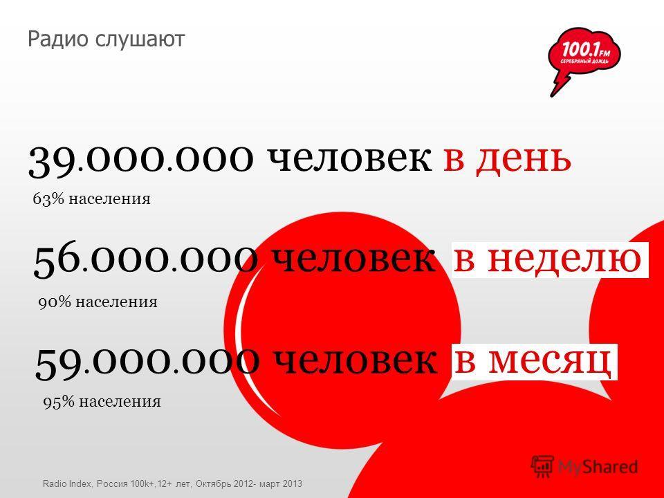 Радио слушают 39. 000. 000 человек 56. 000. 000 человек 59. 000. 000 человек 63% населения 90% населения 95% населения в день в неделю в месяц Radio Index, Россия 100k+,12+ лет, Октябрь 2012- март 2013