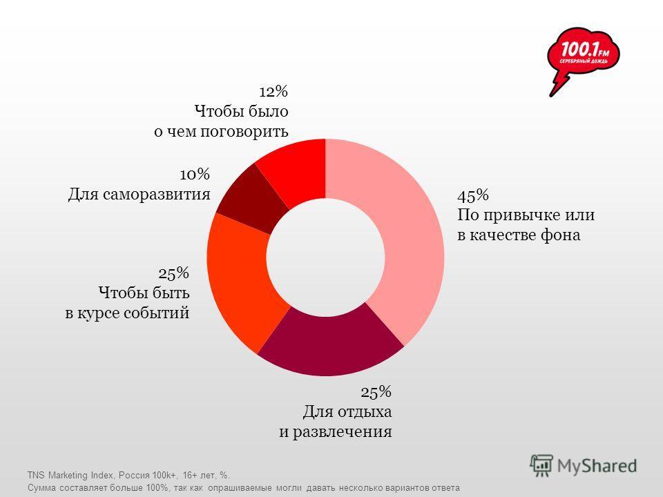 TNS Marketing Index, Россия 100k+, 16+ лет, %. 12% Чтобы было о чем поговорить 10% Для саморазвития 25% Чтобы быть в курсе событий 25% Для отдыха и развлечения 45% По привычке или в качестве фона Сумма составляет больше 100%, так как опрашиваемые мог