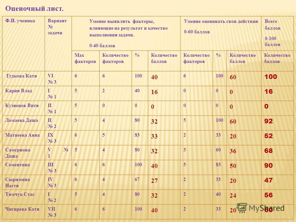 Ф.И. ученикаВариант задачи Умение выявлять факторы, влияющие на результат и качество выполнения задачи. 0-40 баллов Умение оценивать свои действия 0-60 баллов Всего баллов 0-100 баллов Max факторов Количество факторов %Количество баллов Количество фа