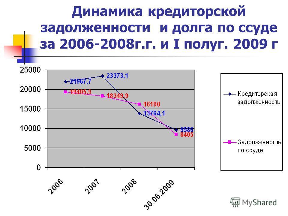 Динамика кредиторской задолженности и долга по ссуде за 2006-2008г.г. и I полуг. 2009 г