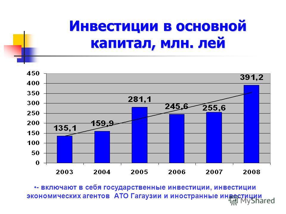 Инвестиции в основной капитал, млн. лей - включают в себя государственные инвестиции, инвестиции экономических агентов АТО Гагаузии и иностранные инвестиции