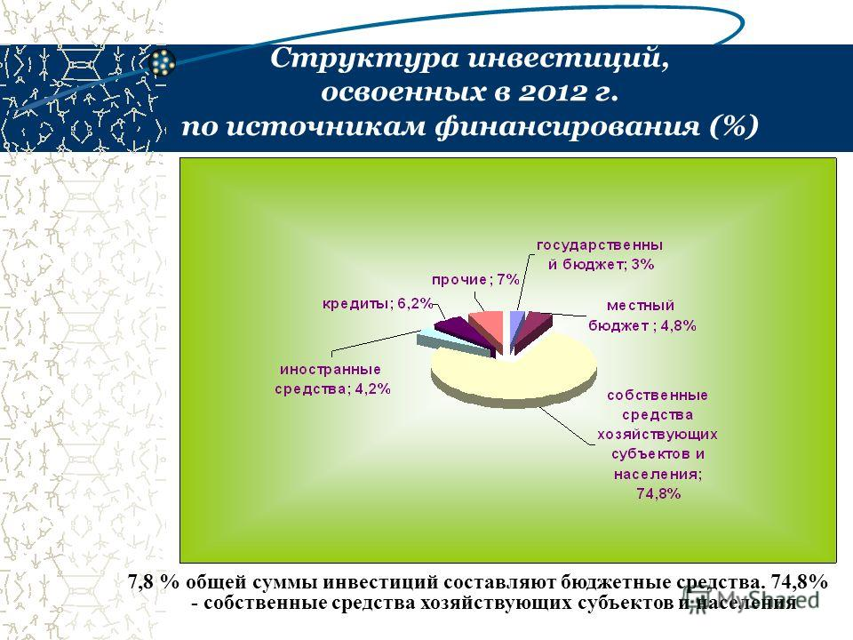 Структура инвестиций, освоенных в 2012 г. по источникам финансирования (%) 7,8 % общей суммы инвестиций составляют бюджетные средства. 74,8% - собственные средства хозяйствующих субъектов и населения