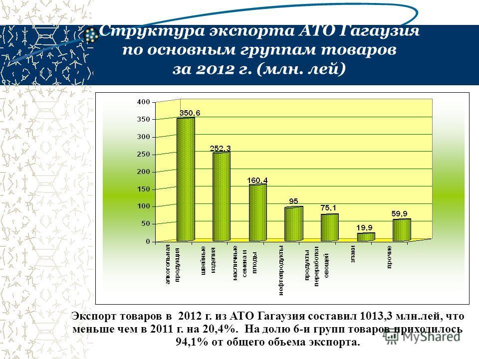 Структура экспорта АТО Гагаузия по основным группам товаров за 2012 г. (млн. лей) Экспорт товаров в 2012 г. из АТО Гагаузия составил 1013,3 млн.лей, что меньше чем в 2011 г. на 20,4%. На долю 6-и групп товаров приходилось 94,1% от общего объема экспо