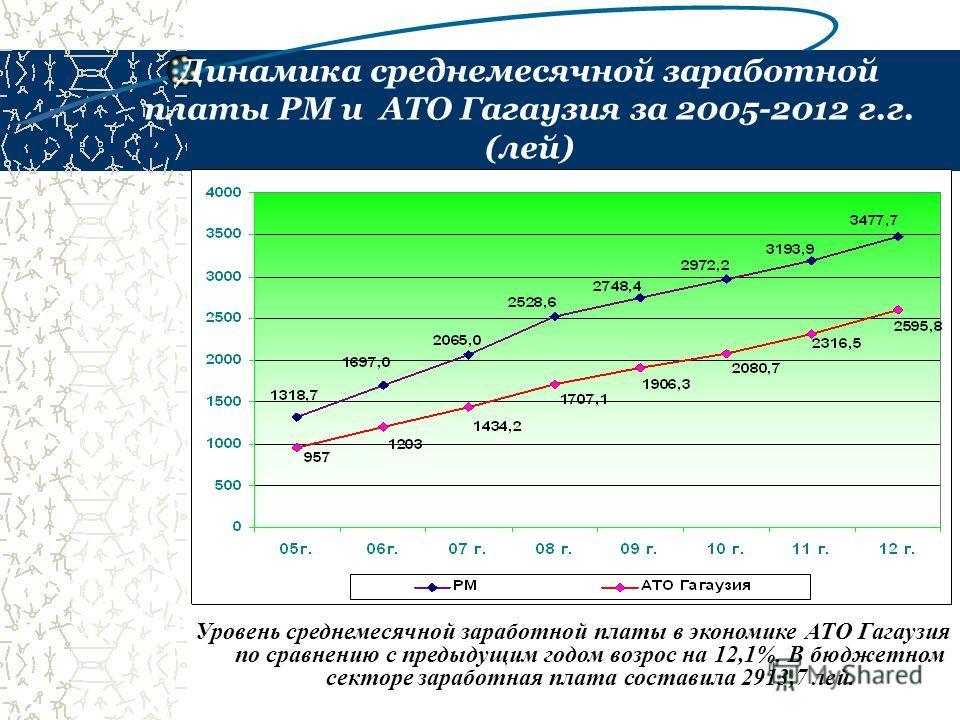 Динамика среднемесячной заработной платы РМ и АТО Гагаузия за 2005-2012 г.г. (лей) Уровень среднемесячной заработной платы в экономике АТО Гагаузия по сравнению с предыдущим годом возрос на 12,1%. В бюджетном секторе заработная плата составила 2913,7