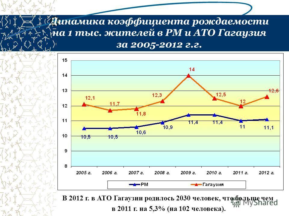 Динамика коэффициента рождаемости на 1 тыс. жителей в РМ и АТО Гагаузия за 2005-2012 г.г. В 2012 г. в АТО Гагаузии родилось 2030 человек, что больше чем в 2011 г. на 5,3% (на 102 человека).