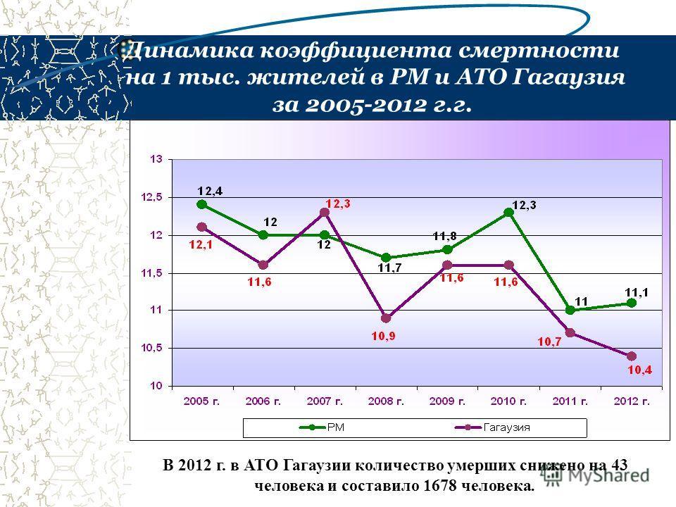 Динамика коэффициента смертности на 1 тыс. жителей в РМ и АТО Гагаузия за 2005-2012 г.г. В 2012 г. в АТО Гагаузии количество умерших снижено на 43 человека и составило 1678 человека.