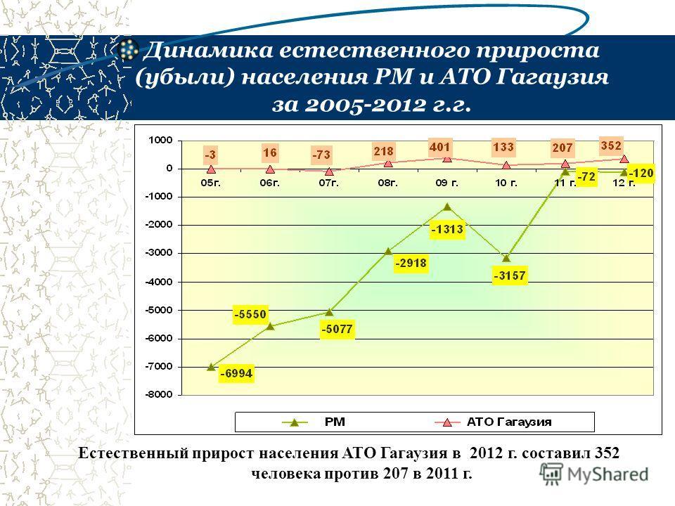 Динамика естественного прироста (убыли) населения РМ и АТО Гагаузия за 2005-2012 г.г. Естественный прирост населения АТО Гагаузия в 2012 г. составил 352 человека против 207 в 2011 г.