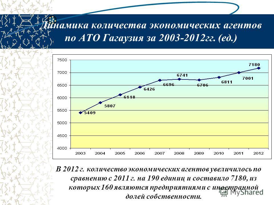 Динамика количества экономических агентов по АТО Гагаузия за 2003-2012гг. (ед.) В 2012 г. количество экономических агентов увеличилось по сравнению c 2011 г. на 190 единиц и составило 7180, из которых 160 являются предприятиями с иностранной долей со