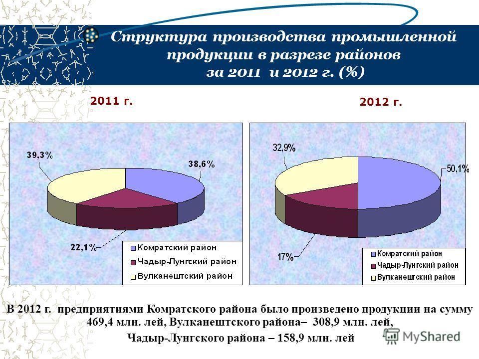Структура производства промышленной продукции в разрезе районов за 2011 и 2012 г. (%) 2011 г. 2012 г. В 2012 г. предприятиями Комратского района было произведено продукции на сумму 469,4 млн. лей, Вулканештского района– 308,9 млн. лей, Чадыр-Лунгског