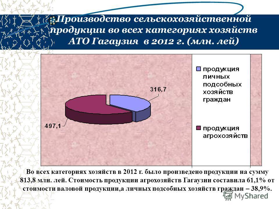 Производство сельскохозяйственной продукции во всех категориях хозяйств АТО Гагаузия в 2012 г. (млн. лей) Во всех категориях хозяйств в 2012 г. было произведено продукции на сумму 813,8 млн. лей. Стоимость продукции агрохозяйств Гагаузии составила 61