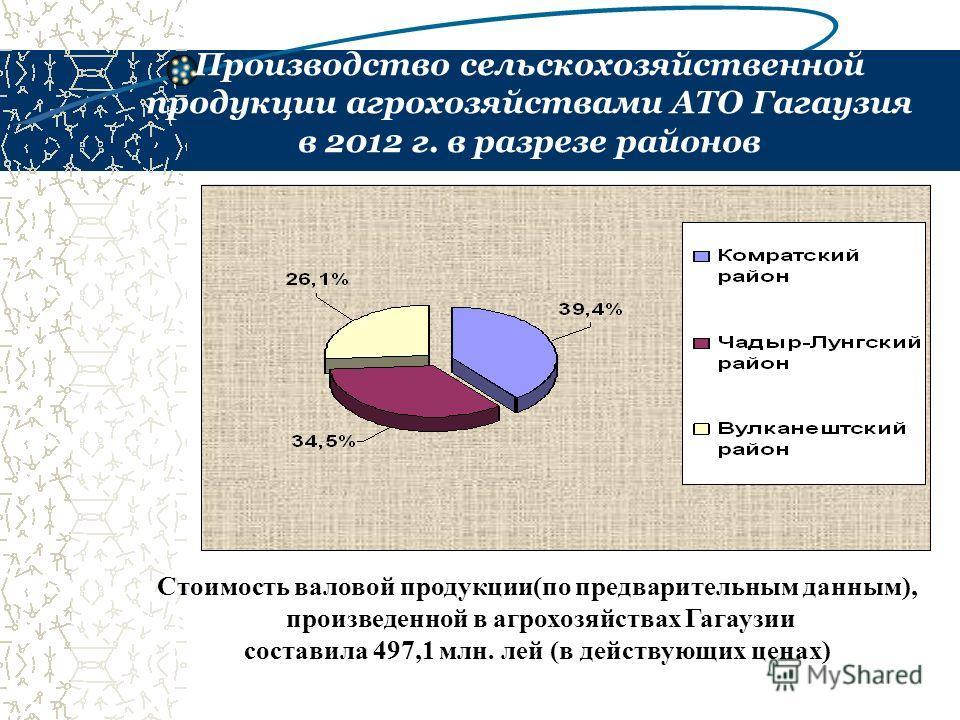 Производство сельскохозяйственной продукции агрохозяйствами АТО Гагаузия в 2012 г. в разрезе районов Стоимость валовой продукции(по предварительным данным), произведенной в агрохозяйствах Гагаузии составила 497,1 млн. лей (в действующих ценах)