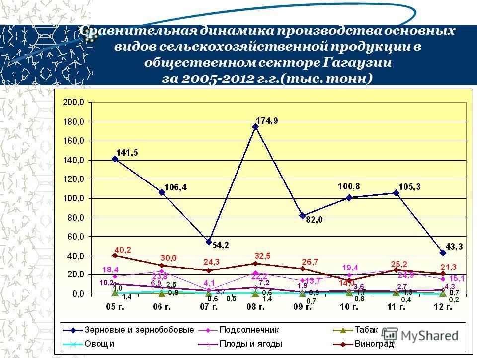 Сравнительная динамика производства основных видов сельскохозяйственной продукции в общественном секторе Гагаузии за 2005-2012 г.г.(тыс. тонн)