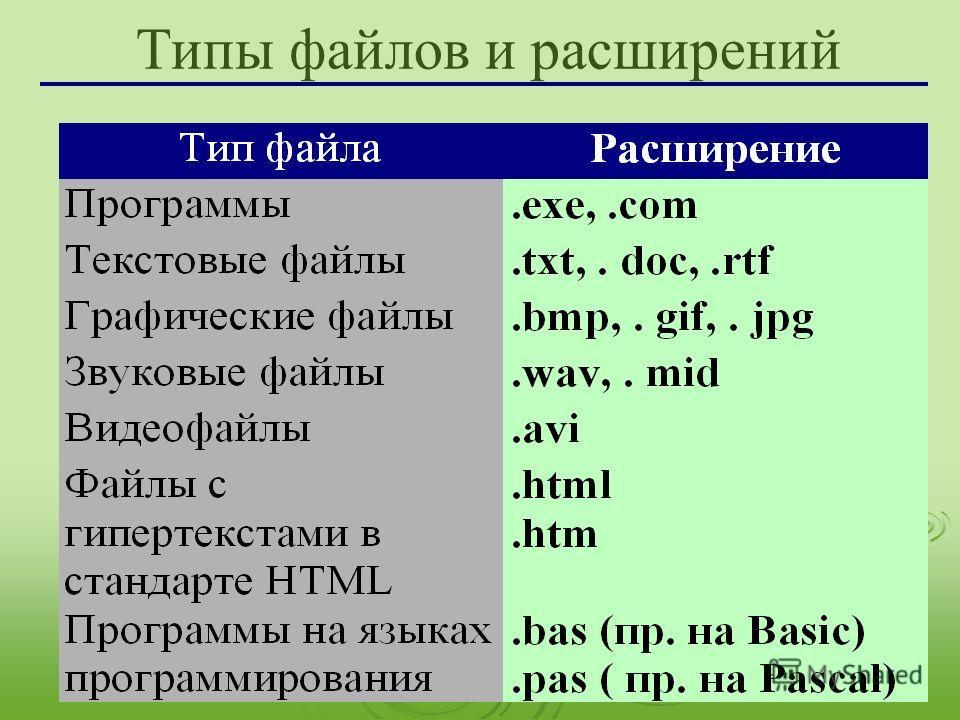 Типы файлов и расширений